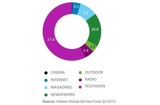 Рост дисплейной интернет-рекламы во всем мире за первые три квартала 2013 года составил 32%