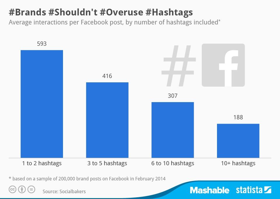 Брендам действительно стоит прекратить использовать огромное количество хэштегов в своих официальных группах в Facebook