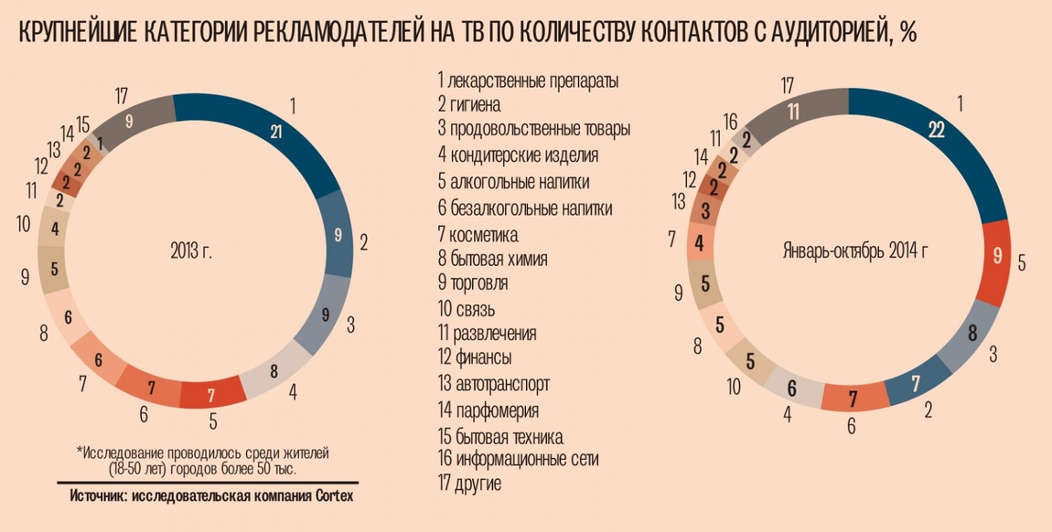 Сразу пять медиаассоциаций обратились к президенту Петру Порошенко с просьбой не запрещать рекламу лекарственных средств.