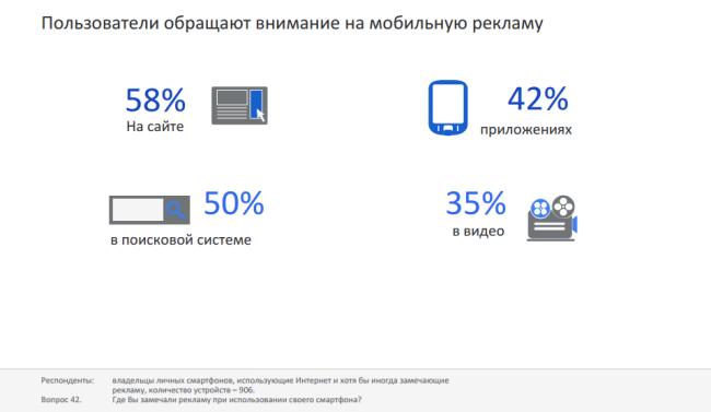 79% пользователей смартфонов из-за отсутствия мобильного сайта вернутся в поиск искать другой