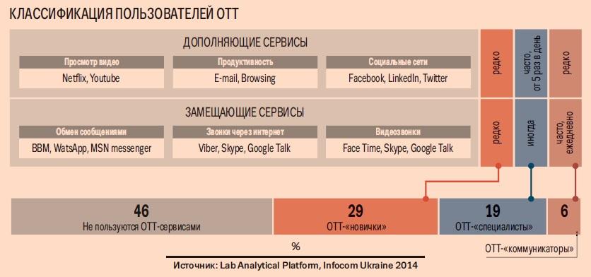 Пользователи уже готовы платить за потребляемый в рамках этих сервисов контент до 40% от суммы, которую сейчас ежемесячно платят своему оператору связи.