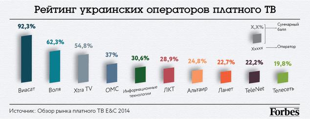Ограничения на просмотр украинских и российских каналов стимулируют развитие теневого рынка