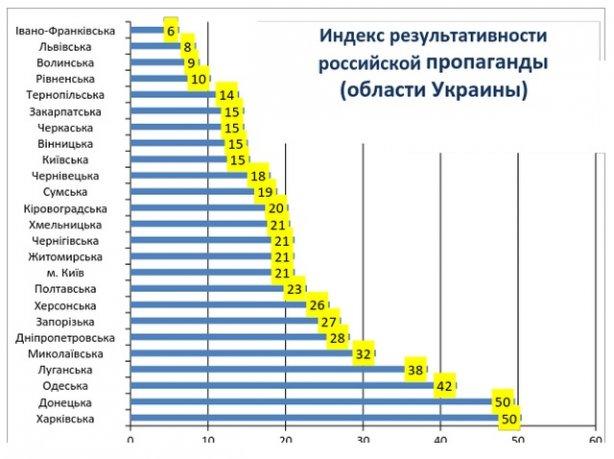 Российская пропаганда больше всего влияет на украинцев, проживающих в восточных и южных областях, а также на тех, чей уровень доходов — низкий.