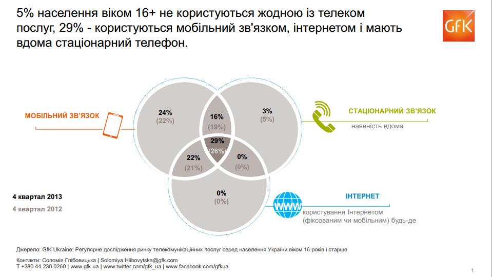 Согласно исследованию GfK, на конец 2013 года 50% наших соотечественников возрастом старше 16 лет регулярно пользовались интернетом