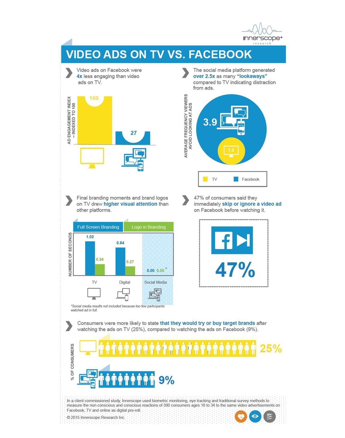 Новое биометрическое исследование показало, что традиционные тв-ролики превосходят видеорекламу на Facebook по вовлечению в четыре раза.