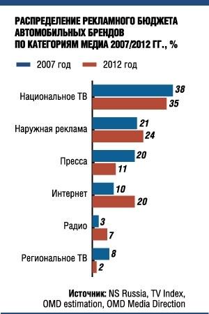 Продавцы автомобилей в 2012 году направили 20% рекламных бюджетов в интернет. Такие данные приводит рекламное агентство OMD Media Direction