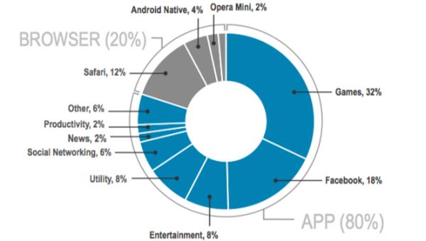 Мобильный веб умер, да здравствуют приложения! К таким выводам пришло исследовательское агентство Flurry Analytics
