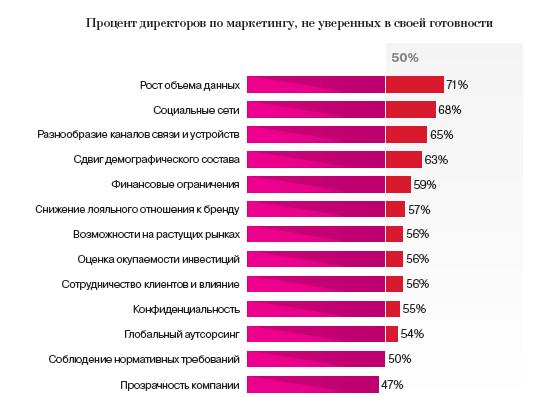 На конференции Yaс/m Яндекс IBM представила доклад о будущем директоров по маркетингу.