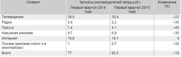 По предварительной информации, полученной от рекламных агентств, российский рекламный рынок в первом квартале 2015 года сократился на 19%