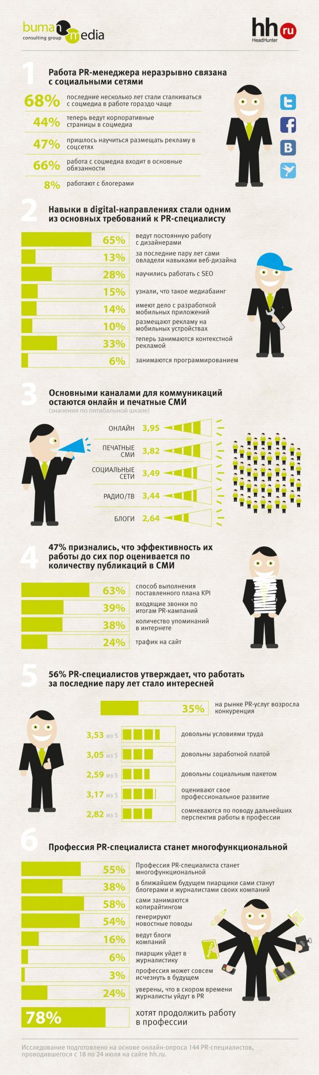 Ко Дню PR-специалиста, который отмечается в России 28 июля, Buman Media совместно с HeadHunter подготовили исследование, выявляющее основные тренды профессии.