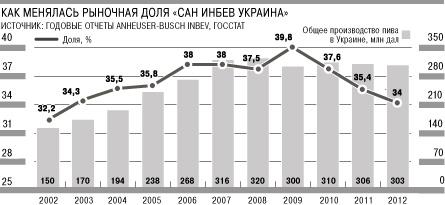 Рыночная доля САН ИнБев Украина — крупнейшего в стране производителя пива — упала до минимального за последние десять лет уровня.