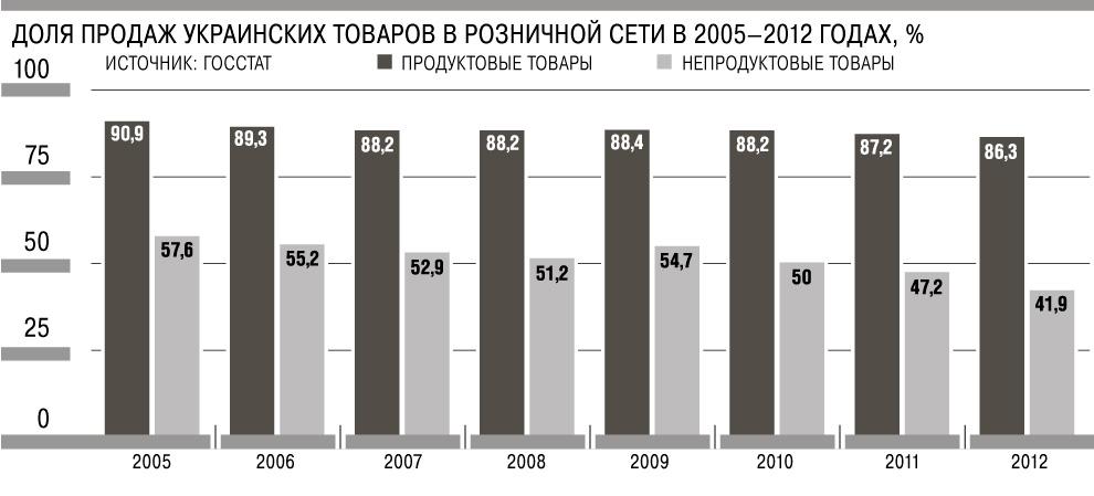 Доля продаж украинских товаров в торговых сетях страны упала ниже 60%