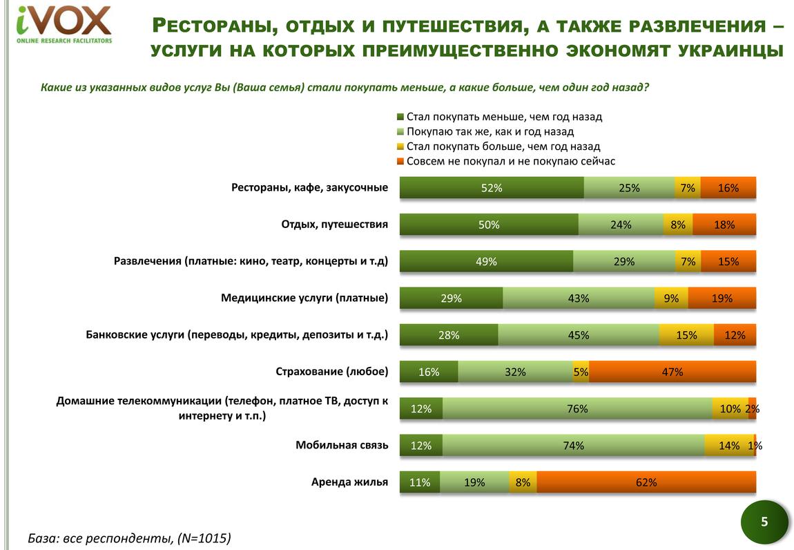 Компания iVOX Ukraine провела очередное исследование в октябре-декабре 2014 года, в рамках которого выяснила, на чем украинцы экономят в первую очередь в новых реалиях.