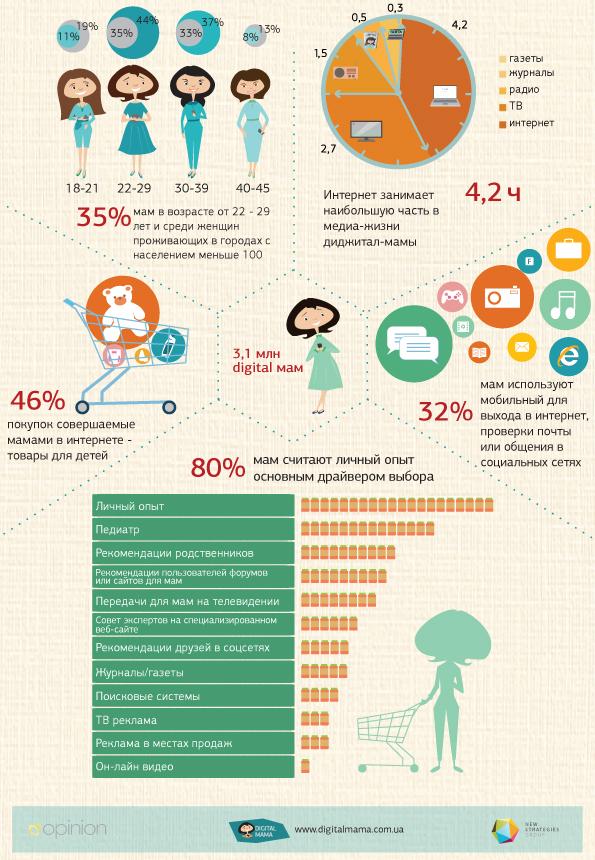 Понятие интернет-пользователь охватывает множество потребительских групп со своими особенностями и предпочтениями.