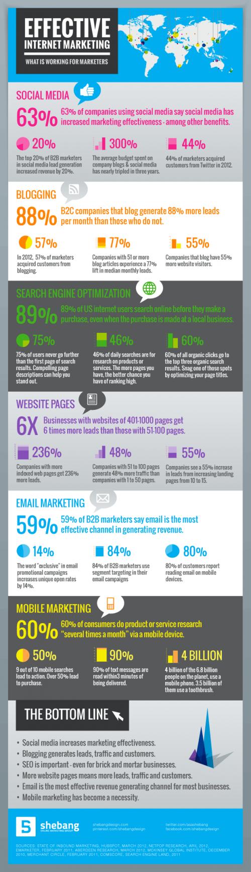 В данной инфографике показаны основные тенденции, которые помогут делать ваш интернет-маркетинг эффективным.