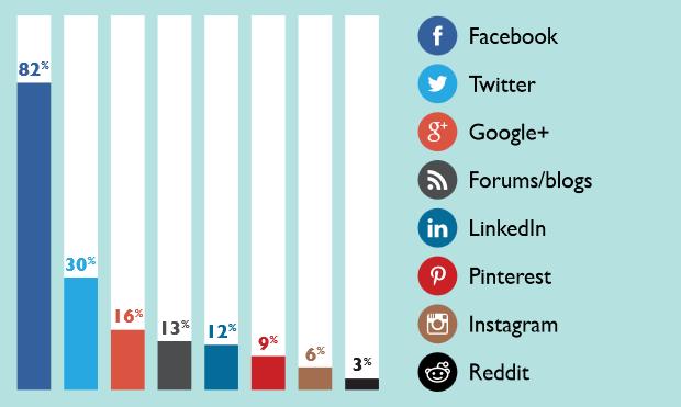 Люди подписываются на страницы брендов в Facebook по разным причинам — начиная от участия в конкурсах и заканчивая любовью к продуктам компании.