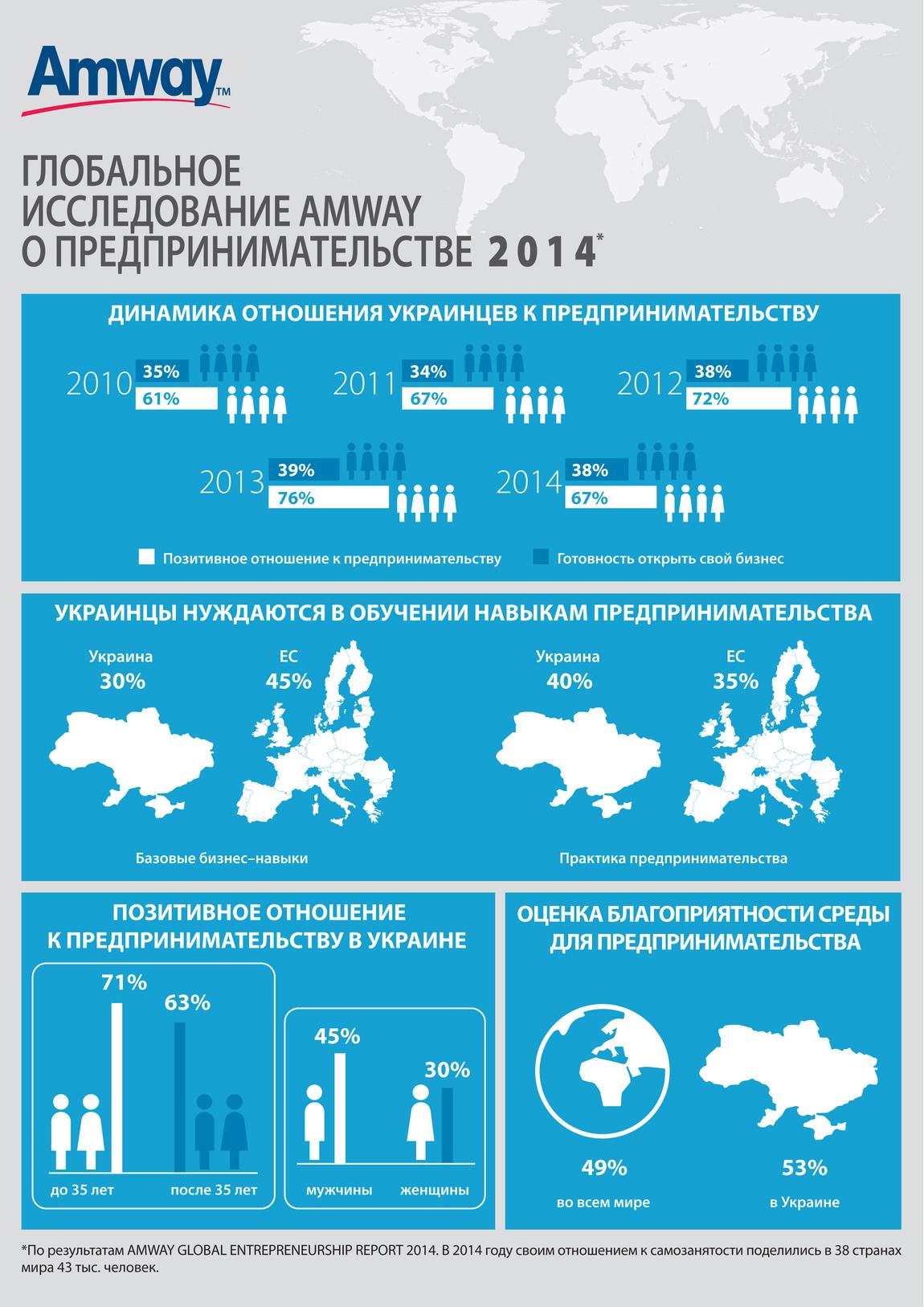 Около 40% украинцев отмечают, что хотели бы получить практические предпринимательские навыки, чтобы впоследствии открыть собственное дело