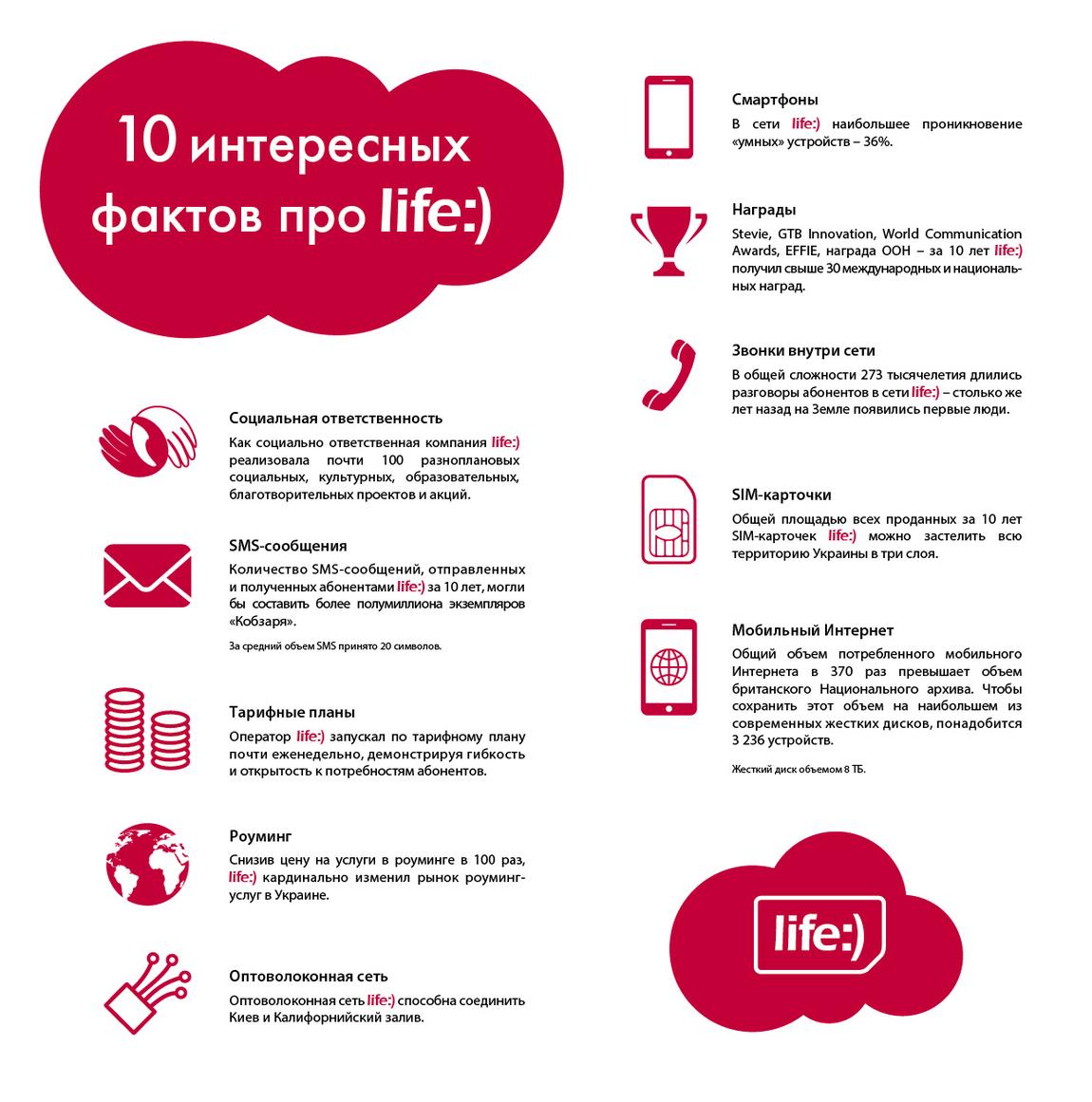 Оператор мобильной связи life:) отметил 10-летие своей деятельности на украинском рынке телекоммуникаций и подготовил 10 интересных фактов к своему юбилею.