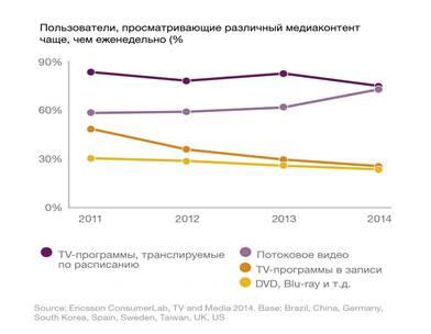 По числу еженедельных просмотров потоковое видео всего на два процентных пункта отстает от традиционного ТВ
