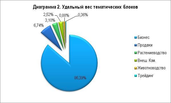 Общий тренд II квартала — это информационные поводы о колебаниях акций на Варшавской бирже, связанные с политической ситуацией в стране