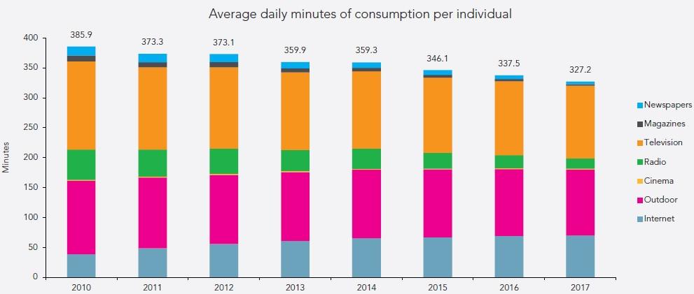 С интернетом пользователи будут проводить на 10% больше времени ежегодно