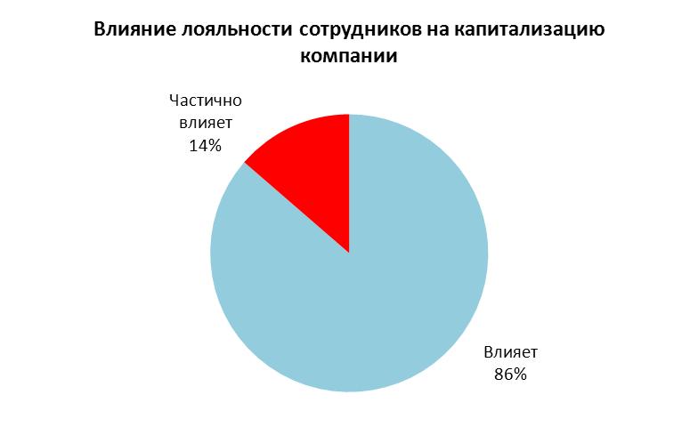 Сегодня в Украине зарождается тренд, когда PR-специалисты ведущих компаний уделяют значительное внимание не только внешним аудиториям, но и внутренним.