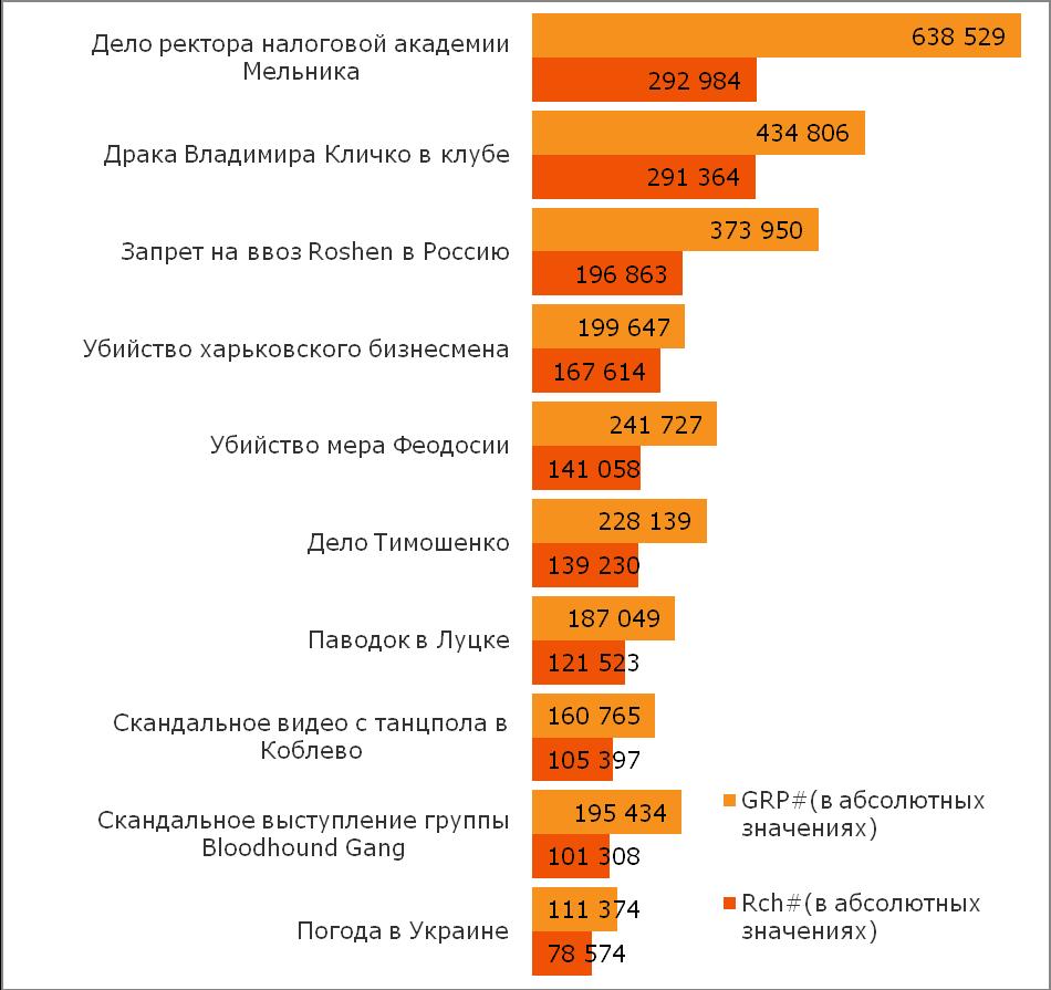 Компания TNS в Украине представила рейтинг самых популярных статей и рейтинг самых интересных тем в Уанете за период с 29 июля по 4 августа 2013 года.