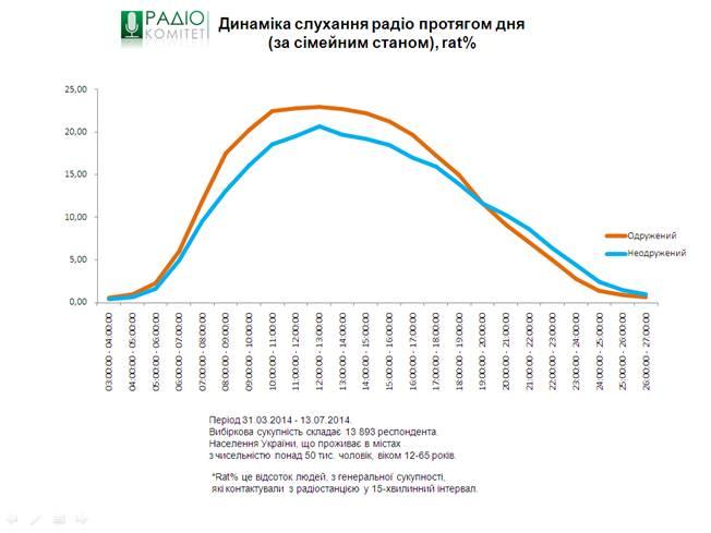 Радиокомитет обнародовал данные второй волны исследования радиослушания в городах Украины с 2014.