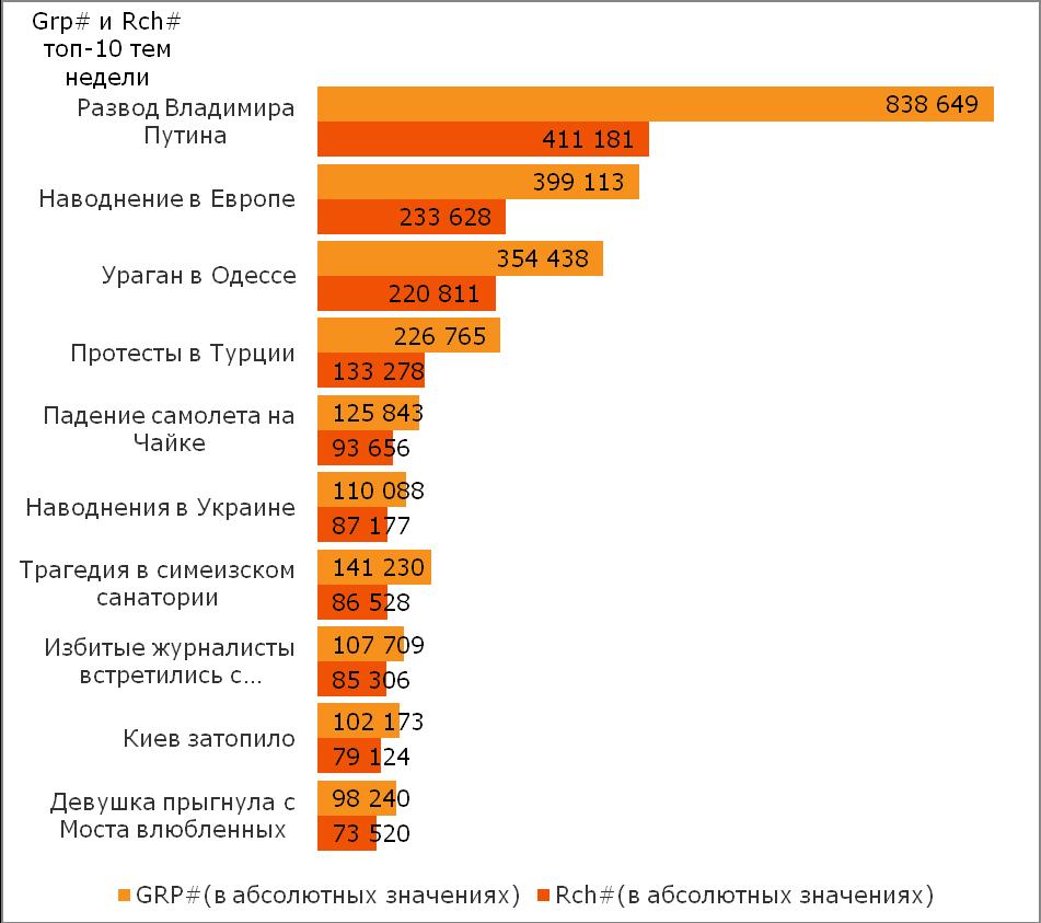 Компания TNS в Украине составила рейтинг новостей за период с 3 по 9 июня 2013 года.
