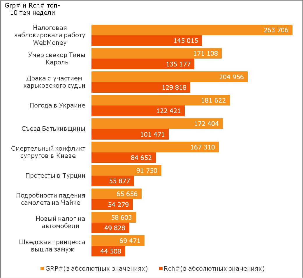 Компания TNS в Украине составила рейтинг новостей за период с 10 по 16 июня 2013 года