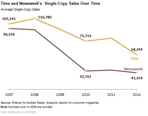 Вот ещё одна капля для перегретого рынка. У основных новостных журналов в США за последний год случилось серьёзное падение по рекламным полосам.