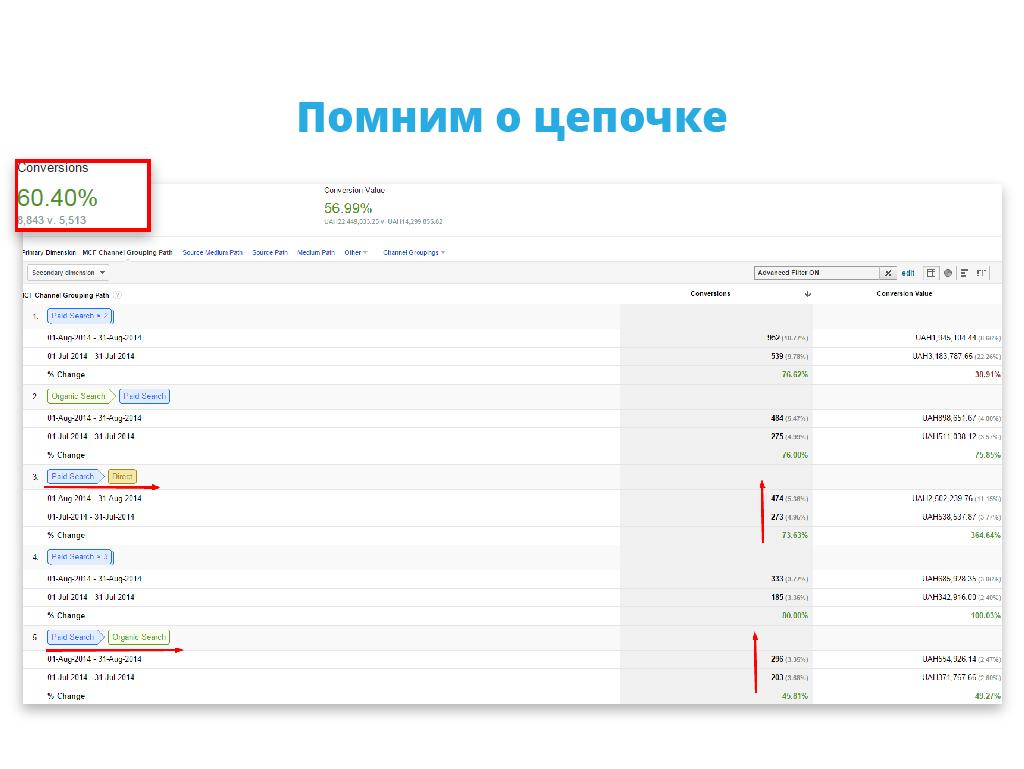 Александр Колб, СЕО компании Promodo, о том, как заниматься продвижением бизнеса в интернете самостоятельно