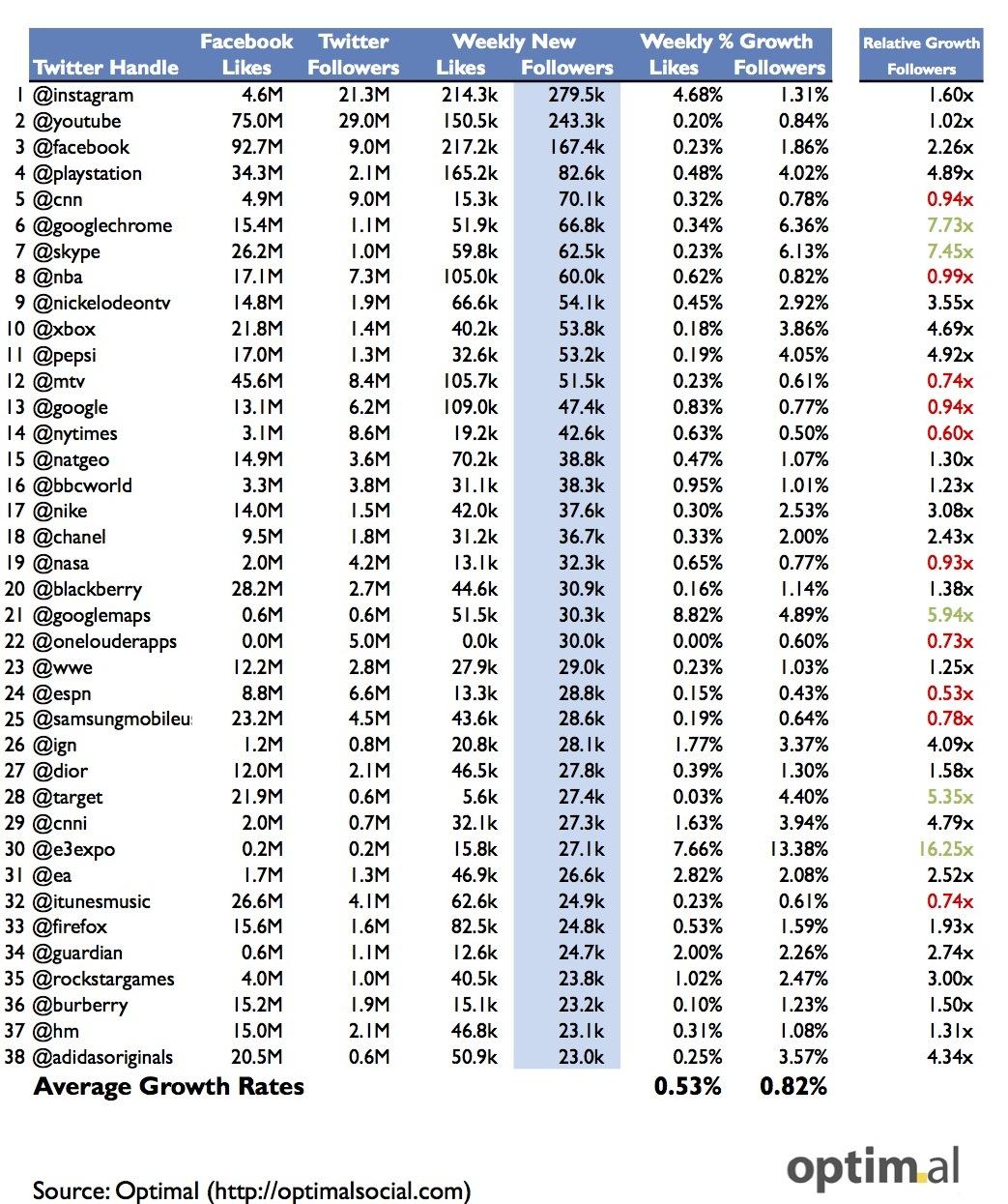 Исследование стартапа в сфере рекламы и аналитики — Optimal — показало: сообщества больших брендов быстрее растут в Твиттере, чем в Фейсбуке