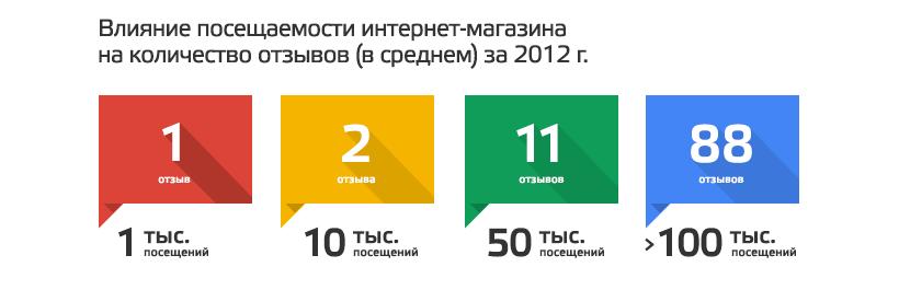О главных моментах работы с отзывами клиентов интернет-магазинов Дело.UA рассказал Денис Горовой, директор по развитию бизнеса Prom.ua