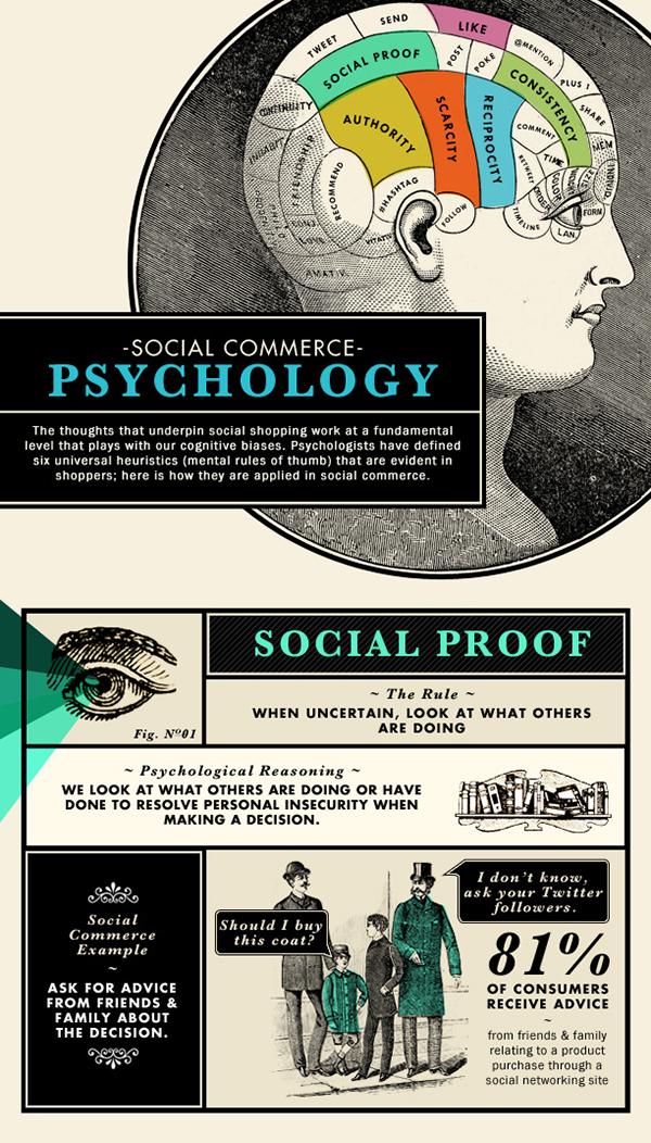 В современной поведенческой психологии выделяют 6 универсальных эмпирически подтверждаемых правил поведения покупателей.