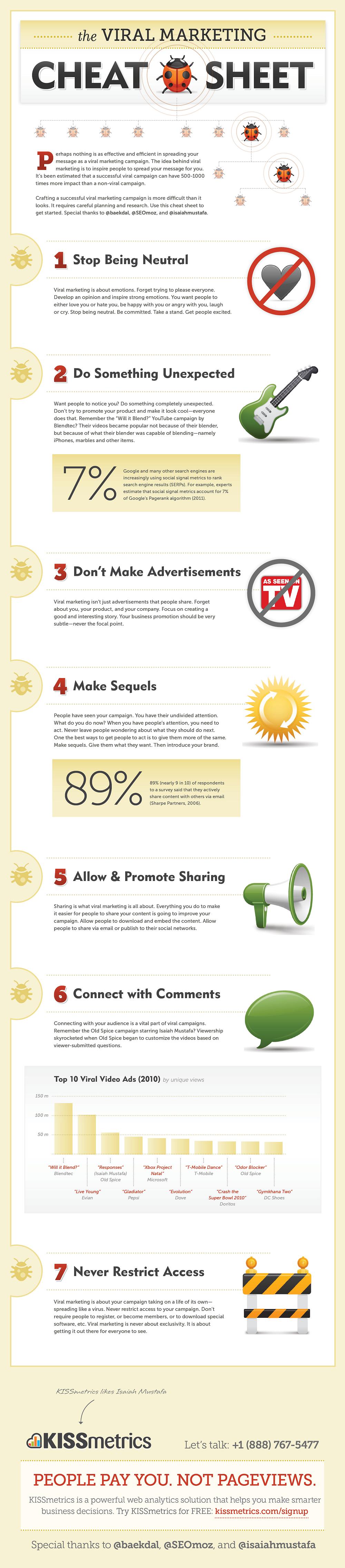 Вирусный онлайн-маркетинг — пожалуй, одна из лучших по эффективности методик продвижения бренда.