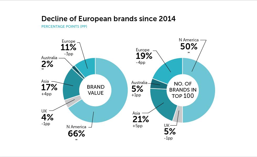 Apple вернула свою позицию самого дорого бренда в мире, показав рост на 67%