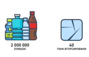 PUMA выпустила коллекцию, переработав 40 тонн ПЕТ-бутылок