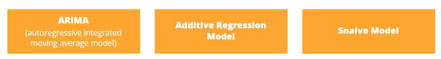 модели прогнозирования временных рядов
