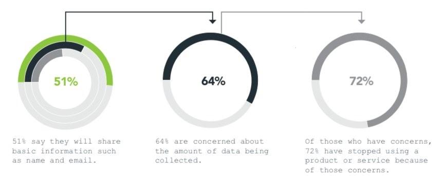 Готовы ли потребители делиться данными