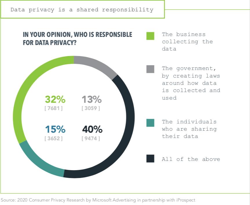 ответственность за приватность данных