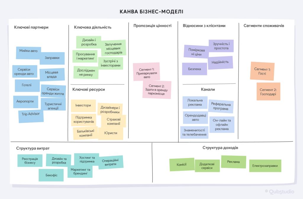 Канва бізнес-моделі паркінг-сервісу для східноєвропейського ринку