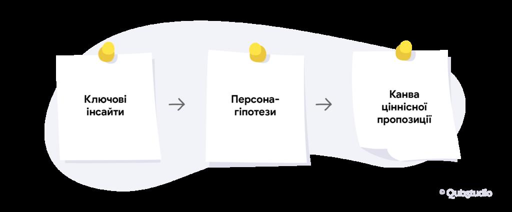 Процес дослідження при створенні UX-стратегії