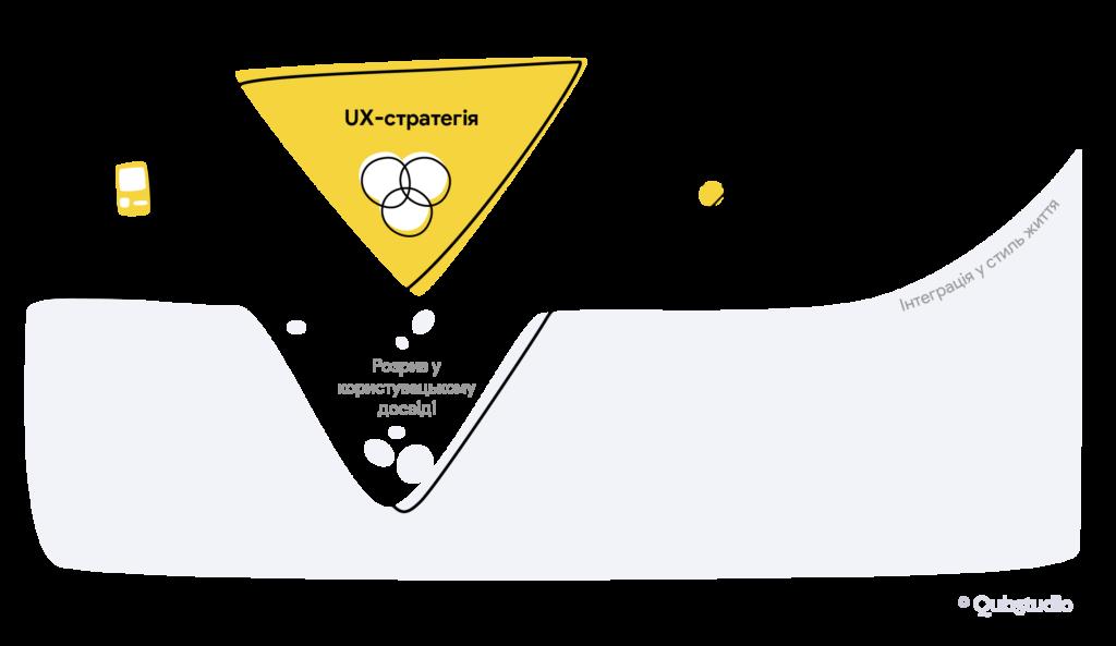 UX-стратегія