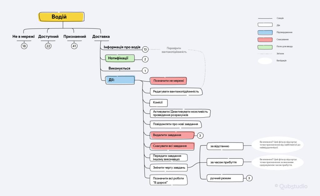 Фрагмент інформаційної архітектури нашого недавнього логістичного проєкту