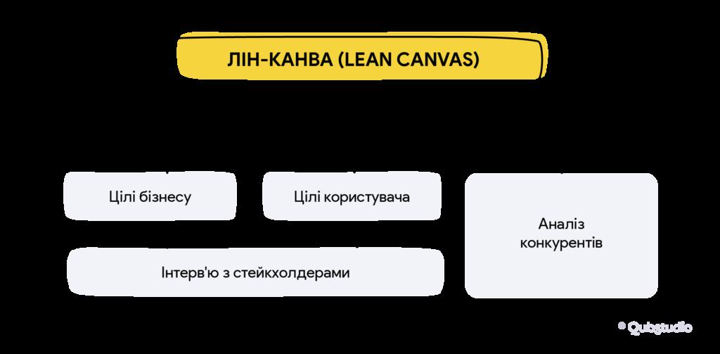 Систематизація ключових інсайтів