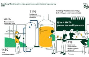 Carlsberg Ukraine выпустила отчет по устойчивому развитию за 2019 год