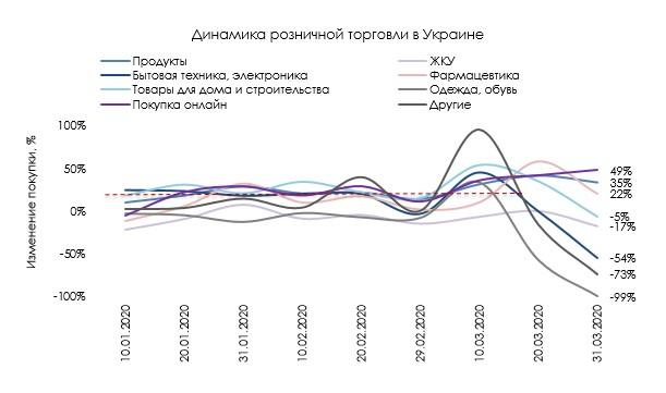 Динамика розничной торговли в Украине