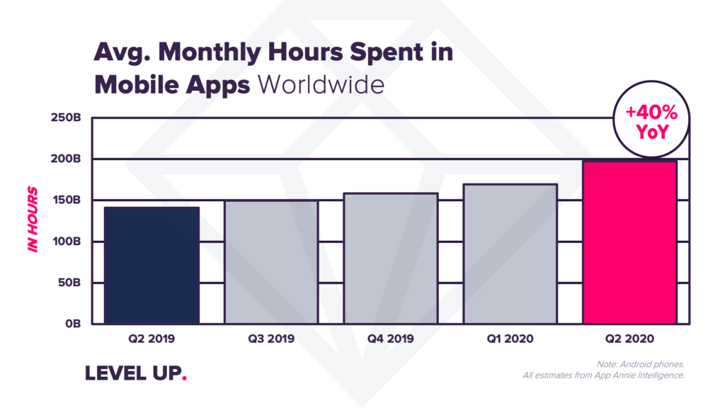 hours spent in mobile apps