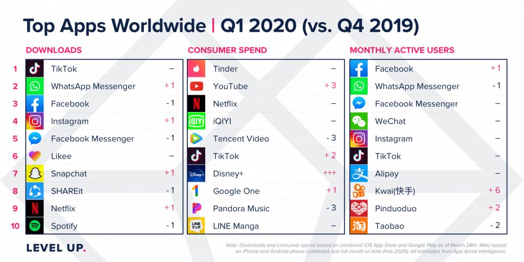 top apps worldwide